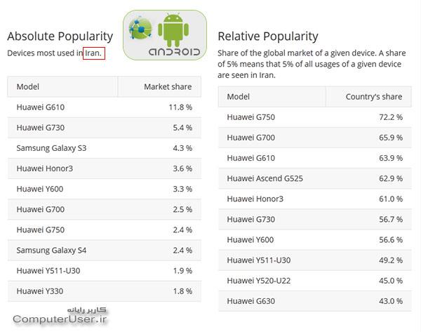 پرمصرف ترین گوشی های اندروید در ایران