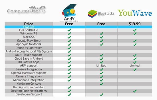مقایسهای بین Andy و BlueStacks و YouWave