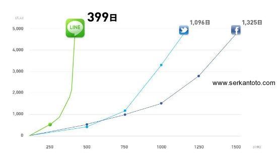 رشد شبکه اجتماعی لاین در ژاپن