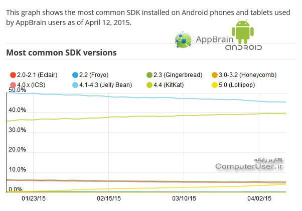 نسخه های اندروید موجود روی گوشی های هوشمند