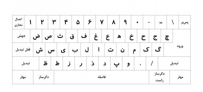نصب صفحه کلید فارسی استاندارد روی ویندوزهای قبل از ویندوز ۸